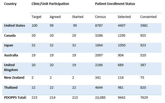 table showing the number of clinics and patients enrolled in the PDOPPS by country