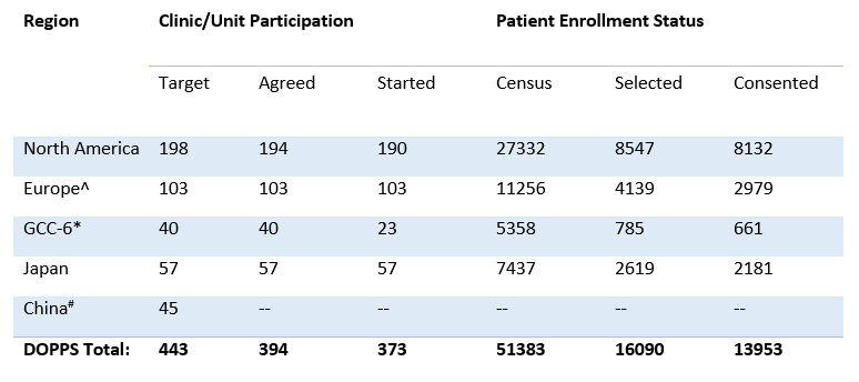 table showing the number of clinics and patients enrolled in the DOPPS by country.
